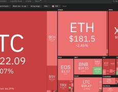 Bitcoin Drops $300, Daily Losses Among Altcoins Reach 10%