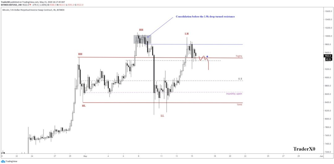 Bitcoin price range based on its price action since early May