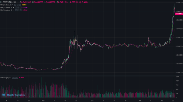 AVA/BNB chart on Binance DEX