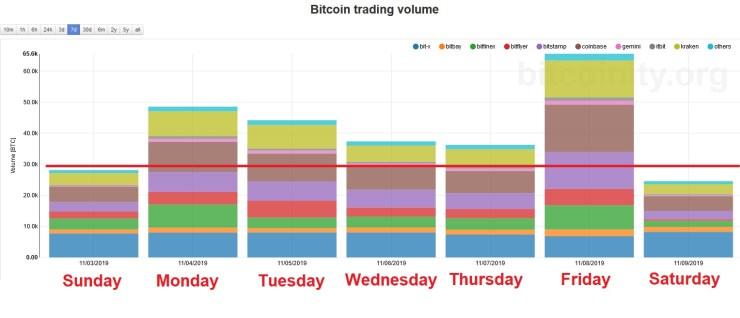 Volumen de comercio semanal de Bitcoin. Fuente: Bitcoinity.org