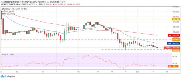 LTC USD daily chart
