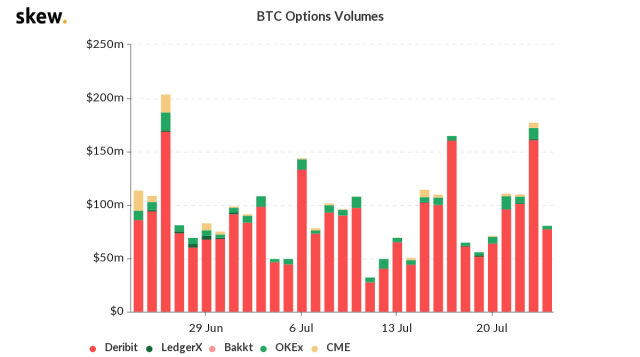 BTC options volumes. Source: Skew