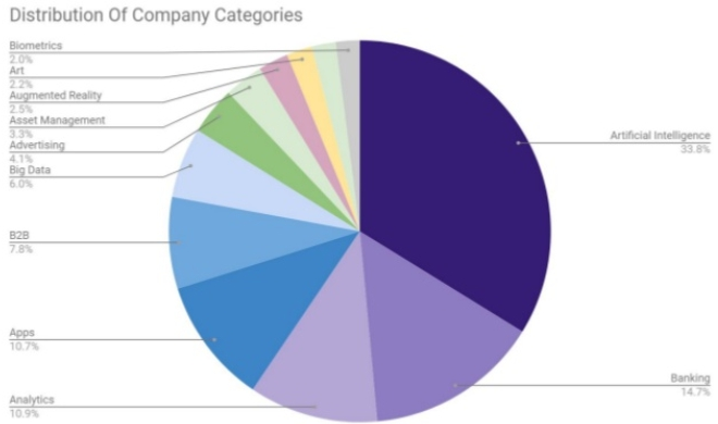 Distribution Of Company Categories