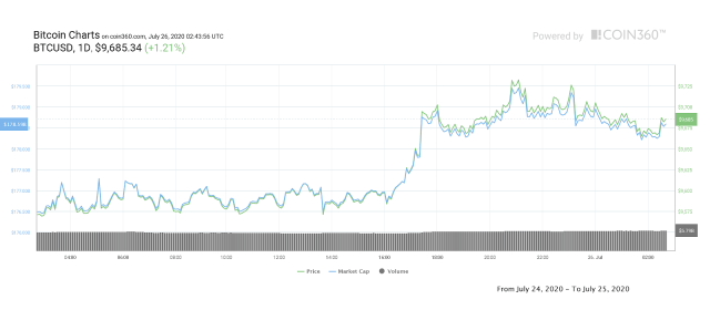 Bitcoin daily price chart