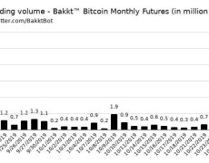 Bakkt's Bitcoin Futures Volume Explodes 260% to Trade $11M in 24 Hours