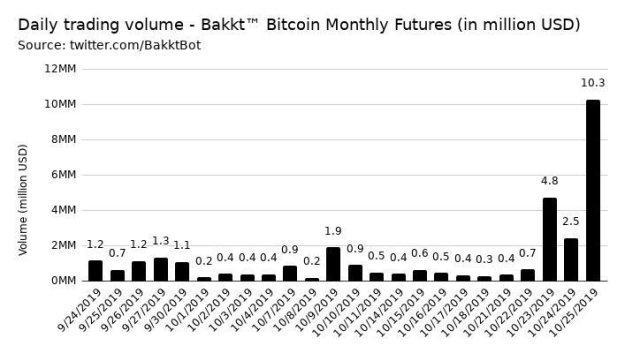 Bakkt Bitcoin futures trading volumes