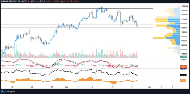 BTC USDT 6-hour chart. Source: TradingView
