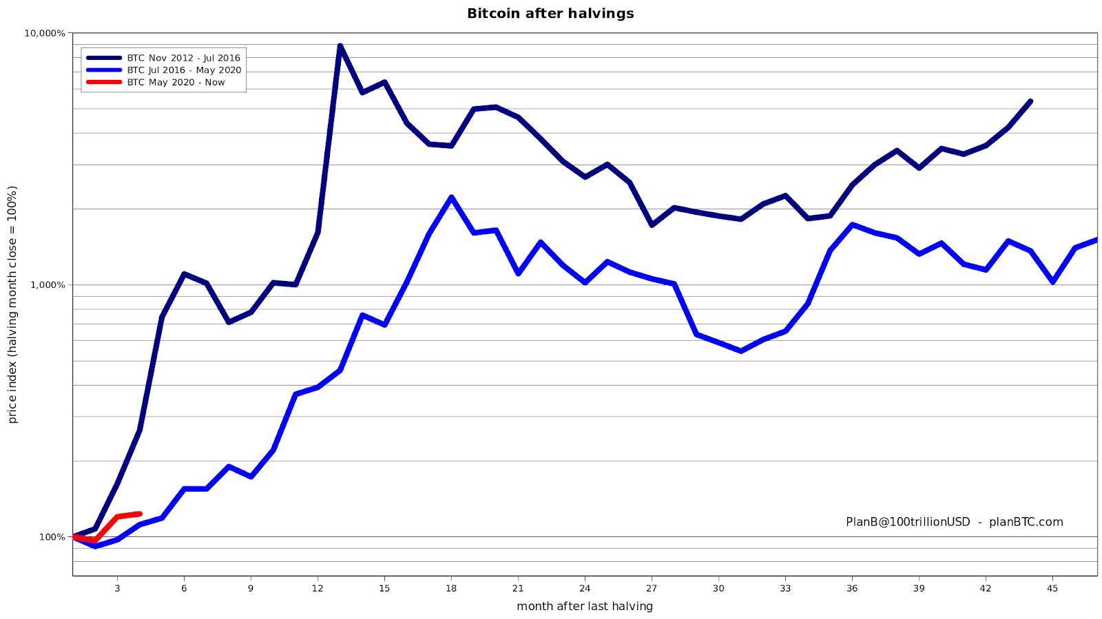 Bitcoin price post-halving comparison