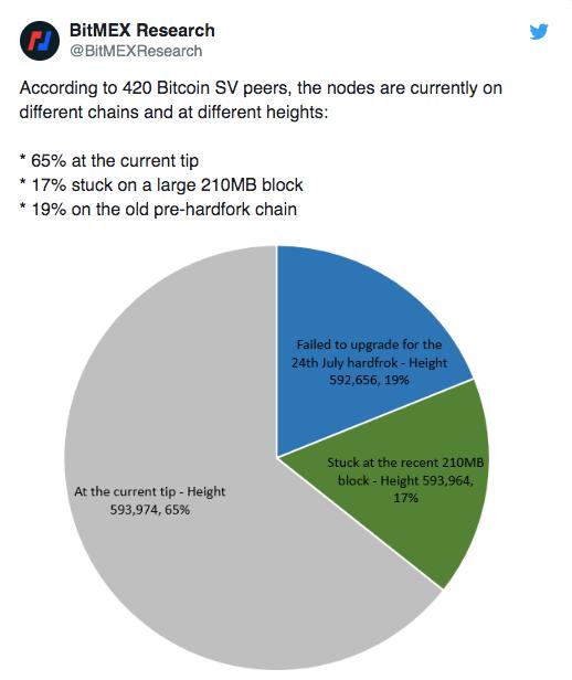 Bitcoin SV node chart.