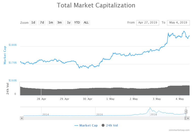 The valuation of the crypto market has recovered to $185 billion, adding $7 billion overnight