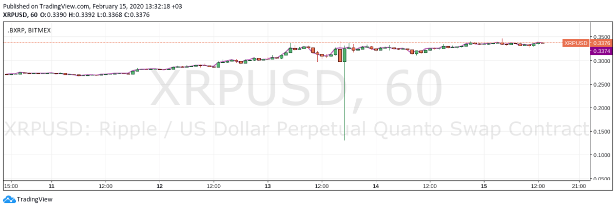 XRP/USD 5-day price chart