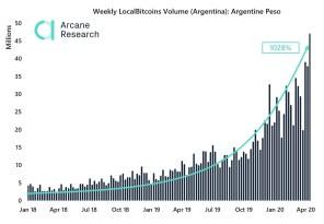 Handelsvolumen für Bitcoin seit 2018 um 1028 % gestiegen