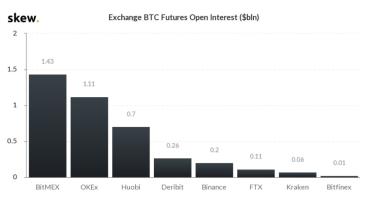 Open-Interest-Rekord bei BitMEX deutet auf Volatilität hin