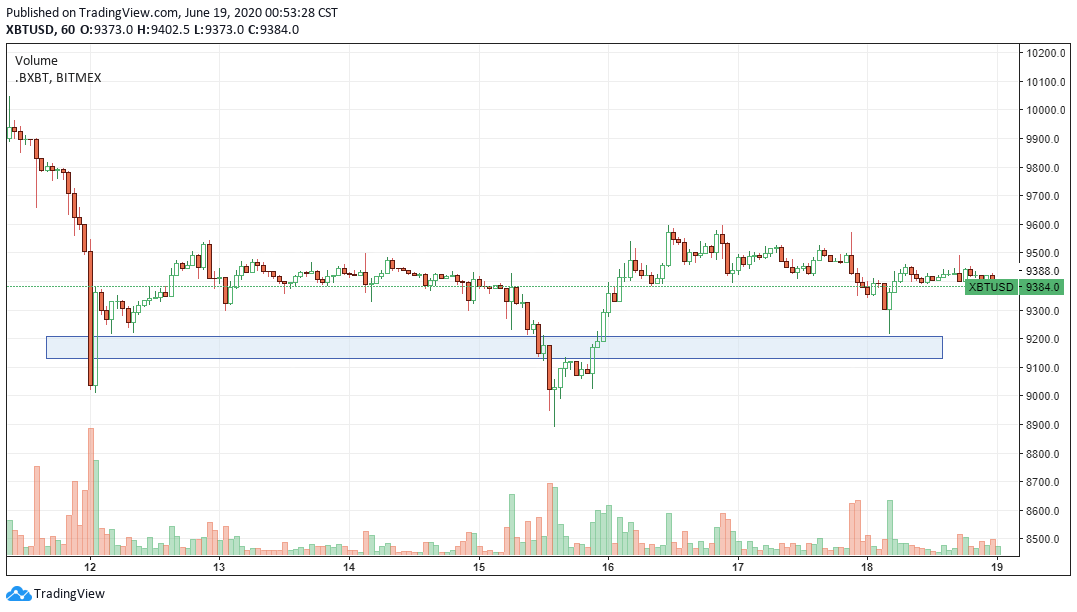 XBT-USD range since June 12 with $9,270 acting as a strong support level. Source: TradingView.com