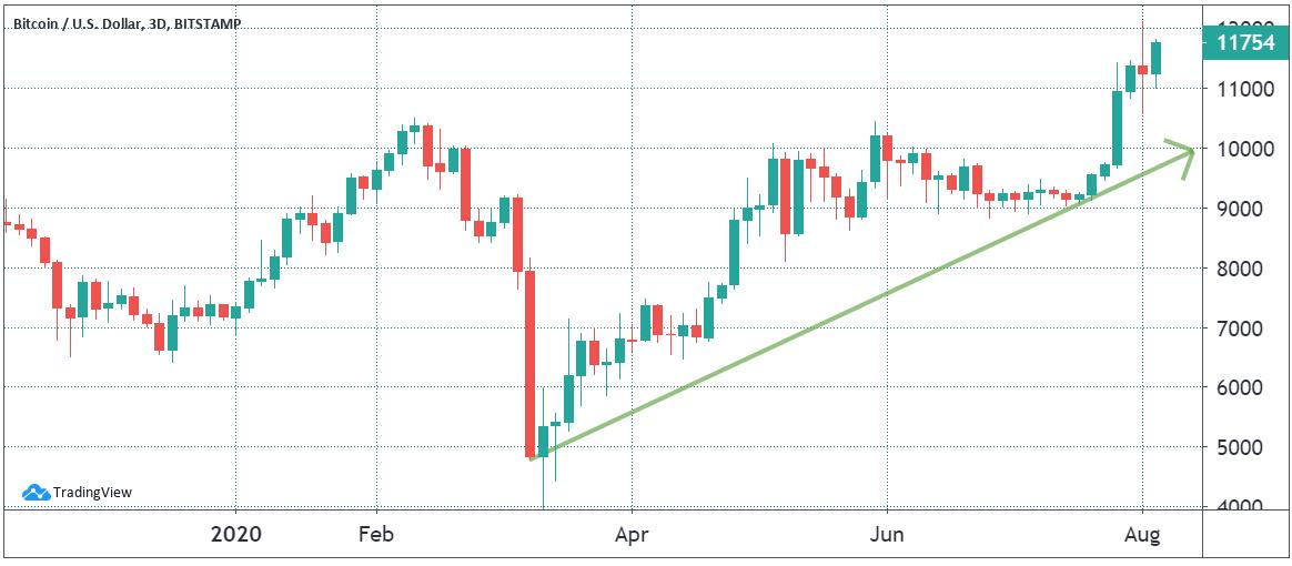Bitcoin USD 3-day chart