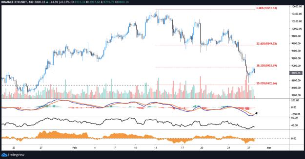 BTC USDT 4-hour chart. Source: TradingView