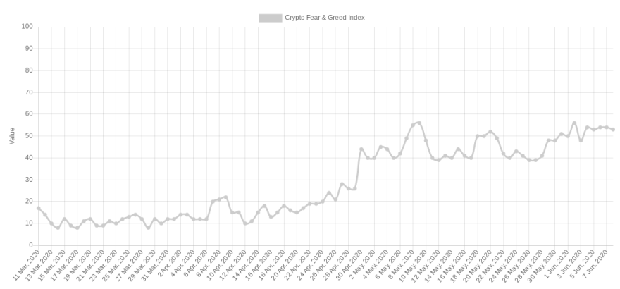 Crypto Fear & Greed Index 3-month chart