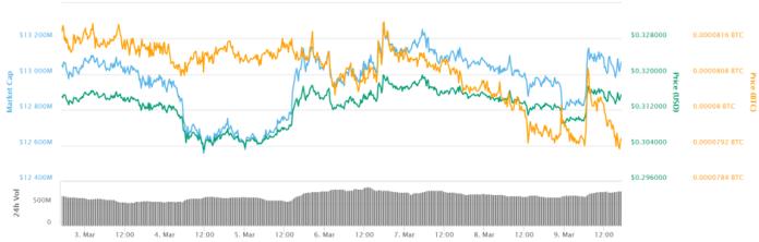 Ripple 7-day price chart.