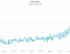 What Crash? Bitcoin Hash Rate Doubles in 24 Hours Despite Price Drop