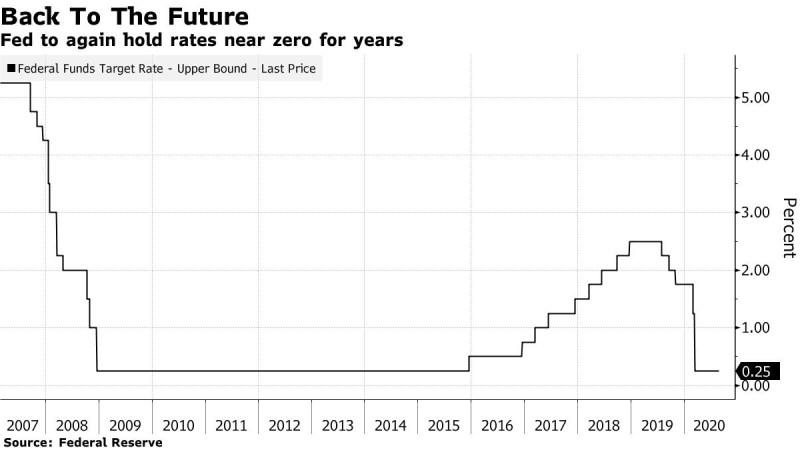 Historischer Chart der Fed-Zinssätze