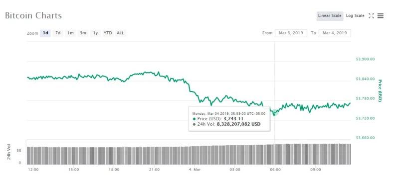 Bitcoin 24-hour price chart. Source: CoinMarketCap