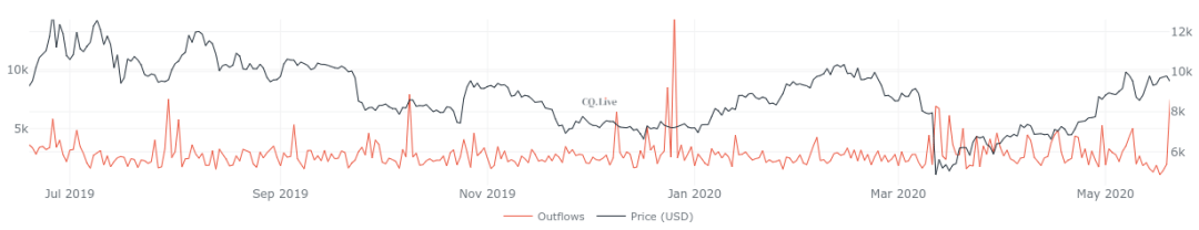 Bitcoin mining pool outflows 1-year chart