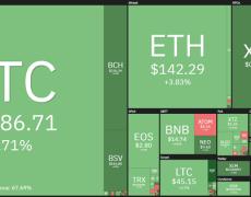 Bitcoin Price: First 4-Day Win Streak Since July Flips Charts Bullish