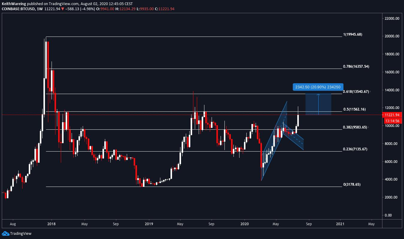 BTC/USD 1-week chart