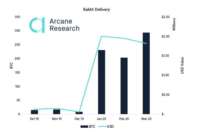 Bakkt delivery of Bitcoin, Oct. 2019- March 2020