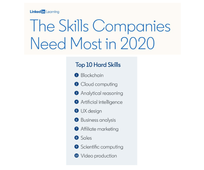 Top 10 hard skills companies need most in 2020