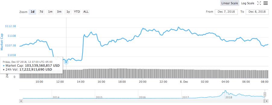 Total market capitalization chart