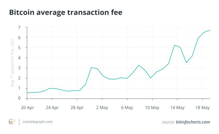 Bitcoin average transaction fee