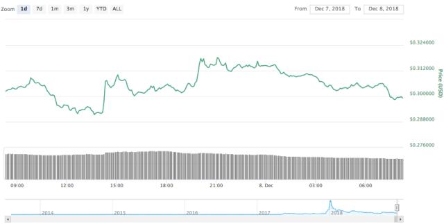 Ripple 24-hour price chart