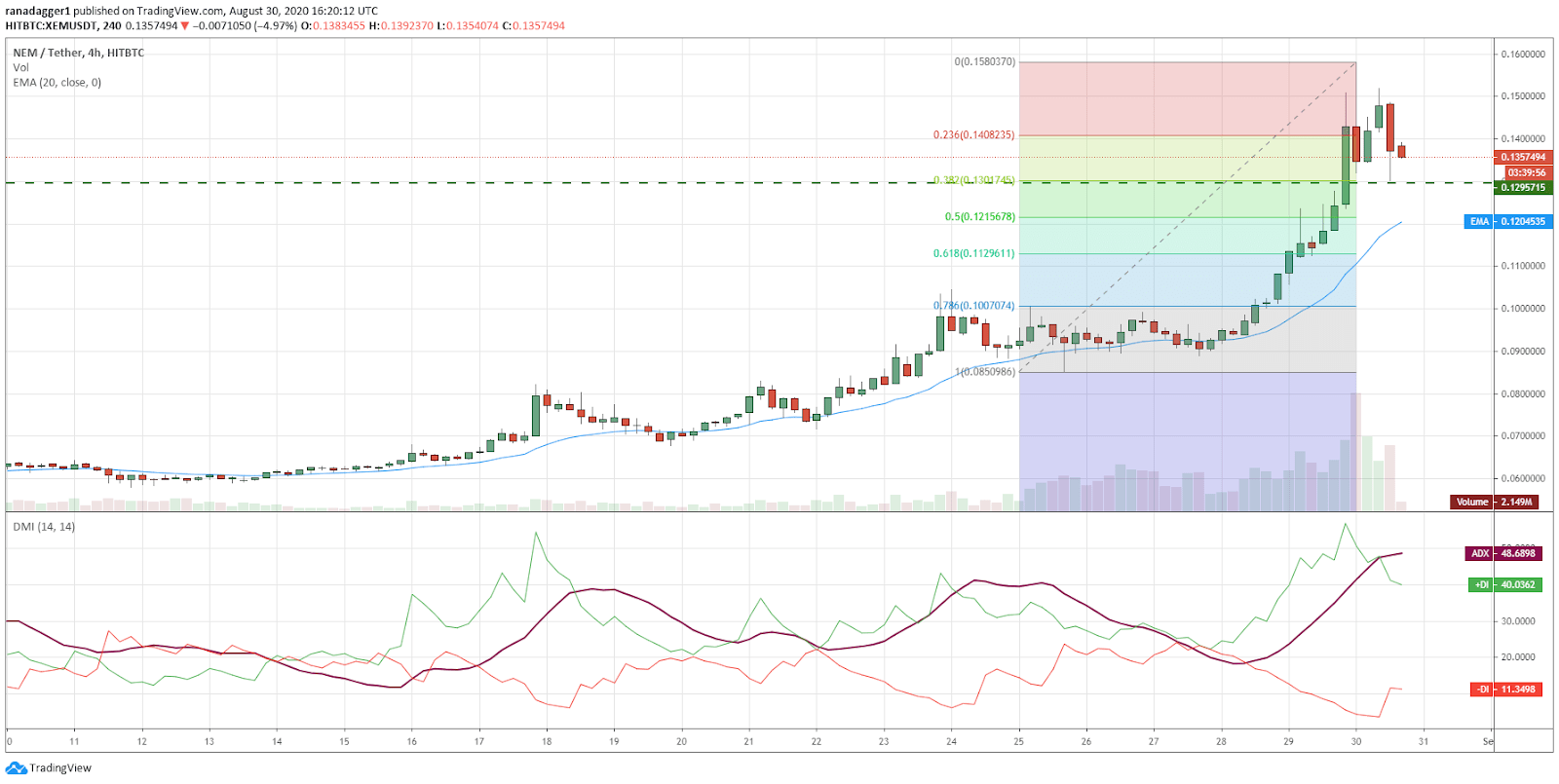 XEM/USD 4-hour chart. Source: TradingView​​​​​​​