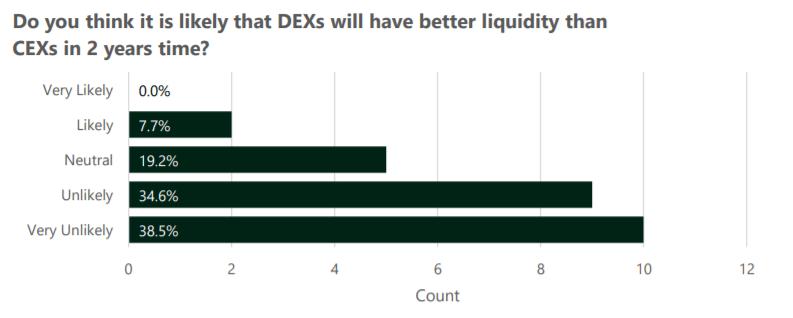 DEX liquidity survey results