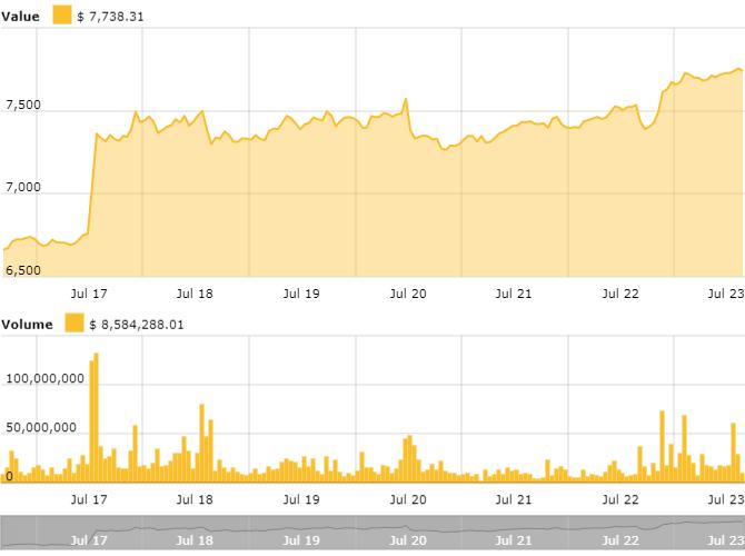 Bitcoin 7-day price chart. Source: CryptoNewspeople Bitcoin Price Index