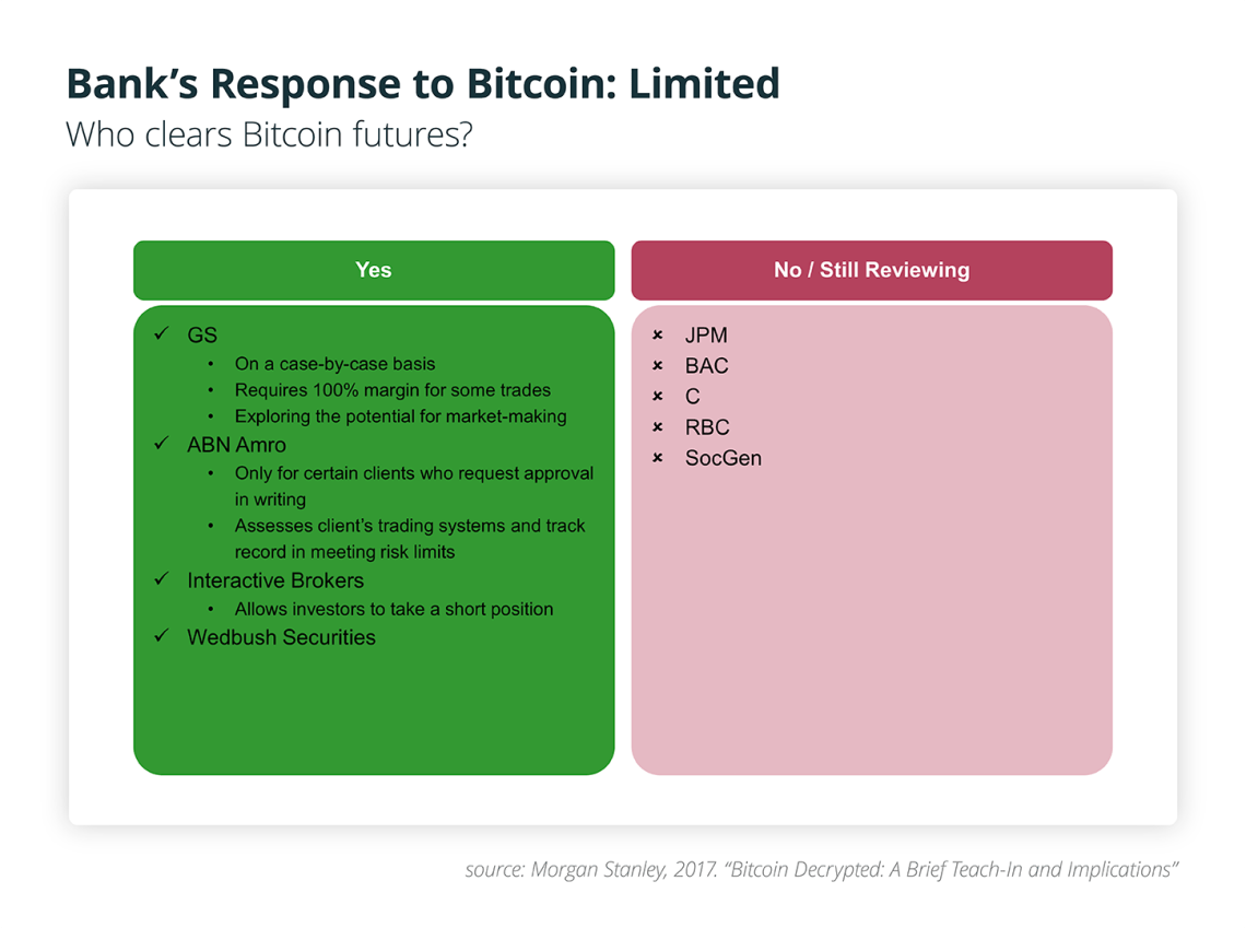 Bank's Response to Bitcoin: Limited