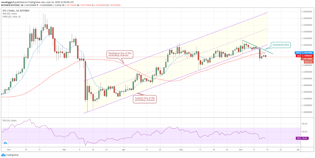 XTZ/USD daily chart. Source: Tradingview​​​​​​​