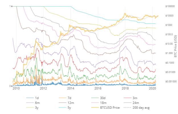Bitcoin HODL Waves. Source: Woobull