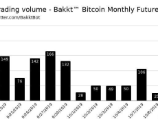 Bakkt's Bitcoin Futures Trading Volume Soars 796% in One Day: Report