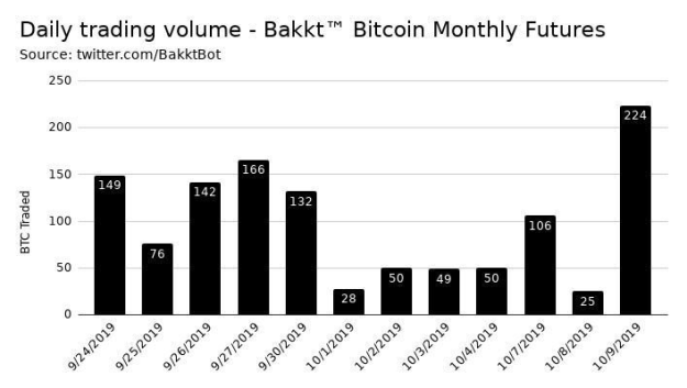 Graph showing reported increase in daily traded volume for Bakkt Bitcoin Monthly Futures