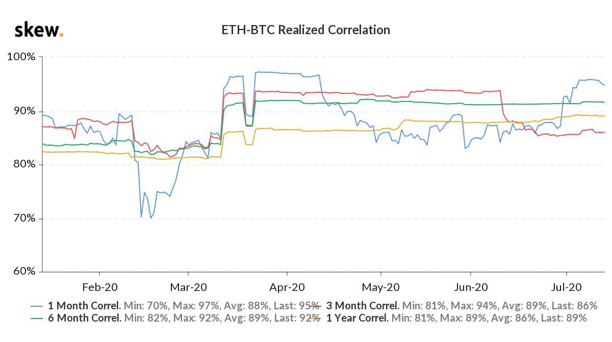 ETH/BTC realized correlation year-to-date chart