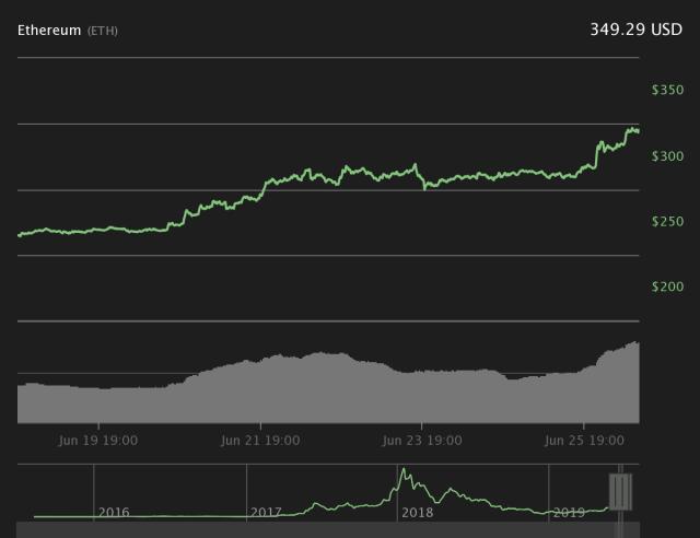 Gráfico de preços de 7 dias do Éter