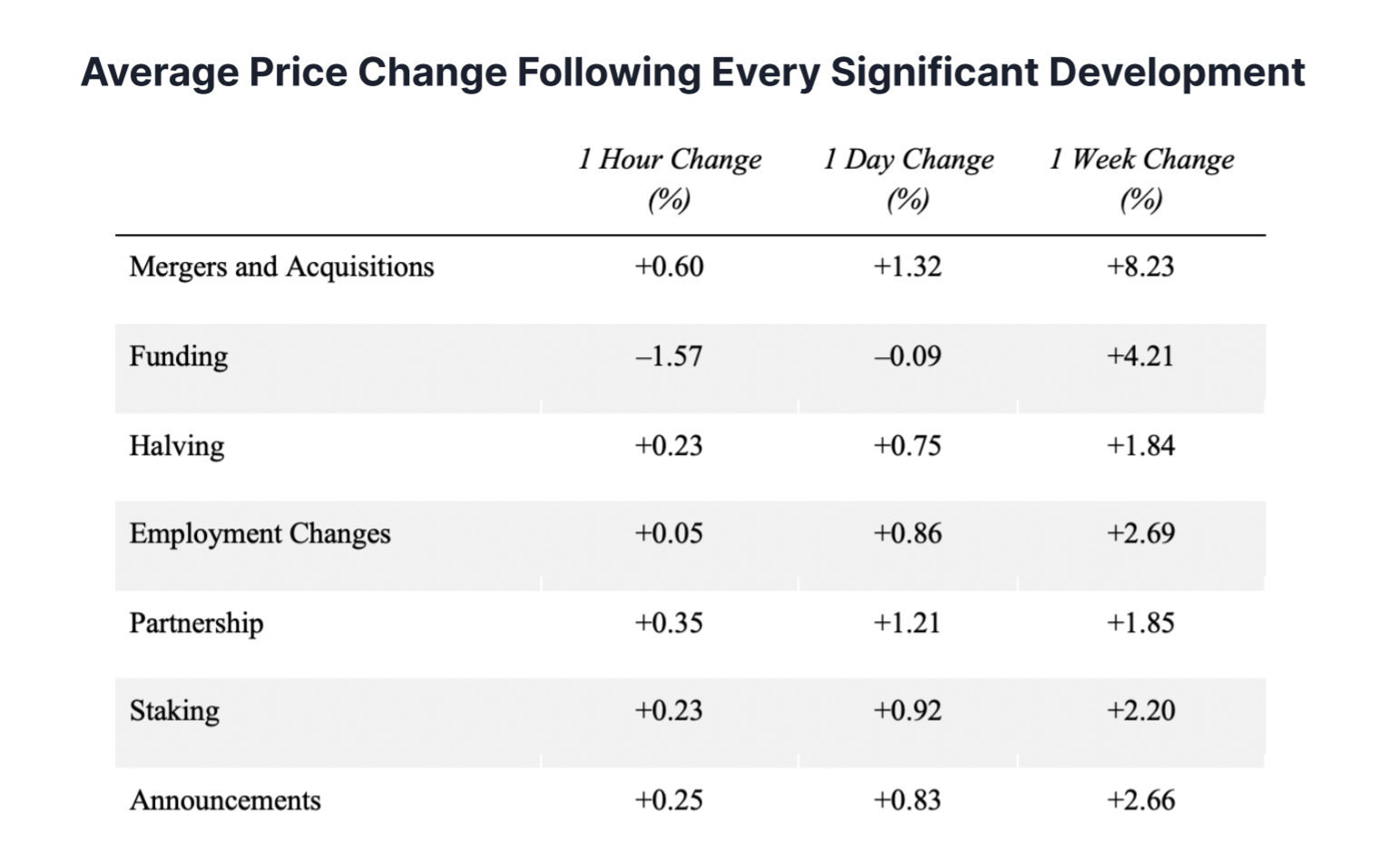 The average price change of crypto assets after a significant development