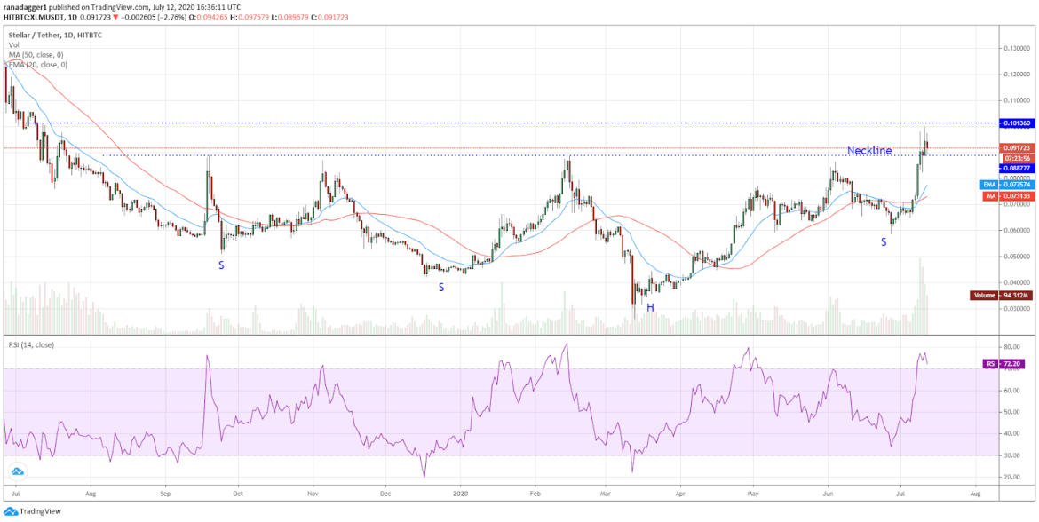XLM/USD daily chart. Source: TradingView​​​​​​​
