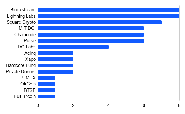 Number of Bitcoin Core developers funded per firm