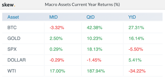 Macro assets year-to-date returns %