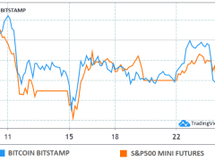 Even $7.9K Bitcoin Price Won't Help Bears Ahead of $1B BTC Options Expiry