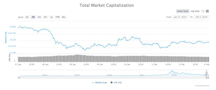 Total crypto market cap