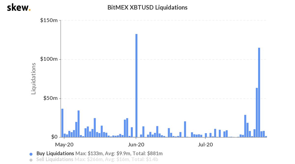 Bitcoin BTC perpetual liquidations